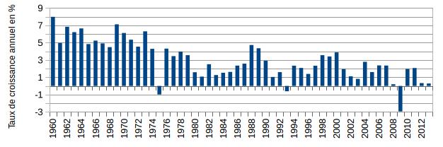 Lire Les Taux De Variation Le Cas De La Croissance Economique